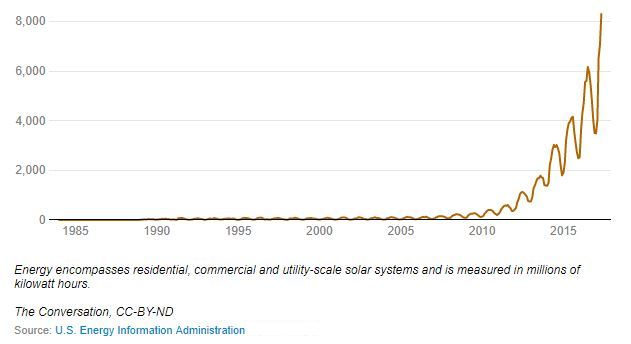 Chart Attribute: U.S. solar energy growth: the volume of electricity generated by solar energy has grown dramatically since 2010 / Source: EIA.gov and The Conversation
