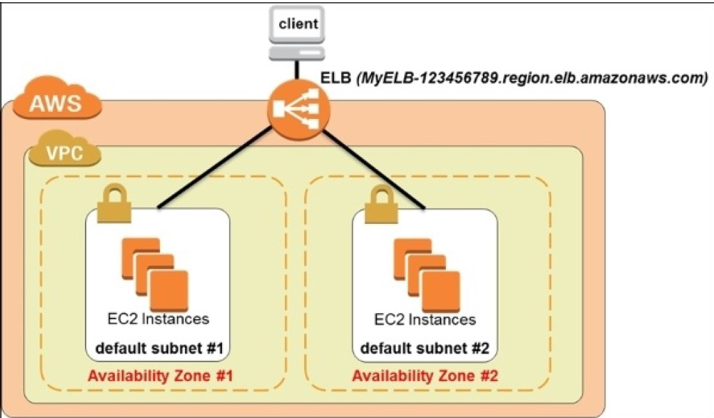 UNIX Journey of Indrajit: Part - 11 - AWS - AWS ELB (Elastic