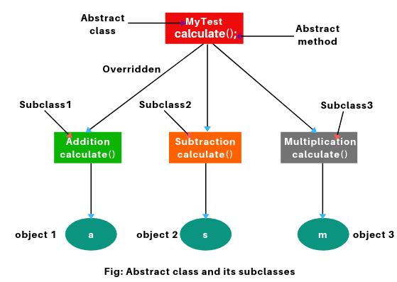 use of Abstract class in Java