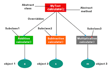 When To Use Abstract Class Vs Interface Java