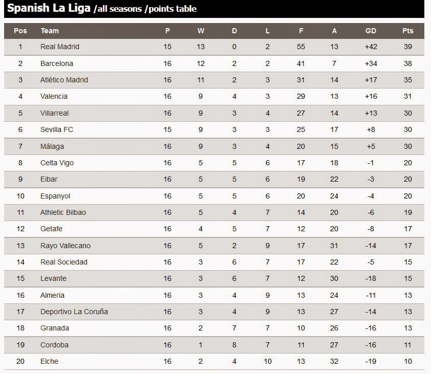 Spanish la liga table cabinets matttroy - Spanish league point table ...