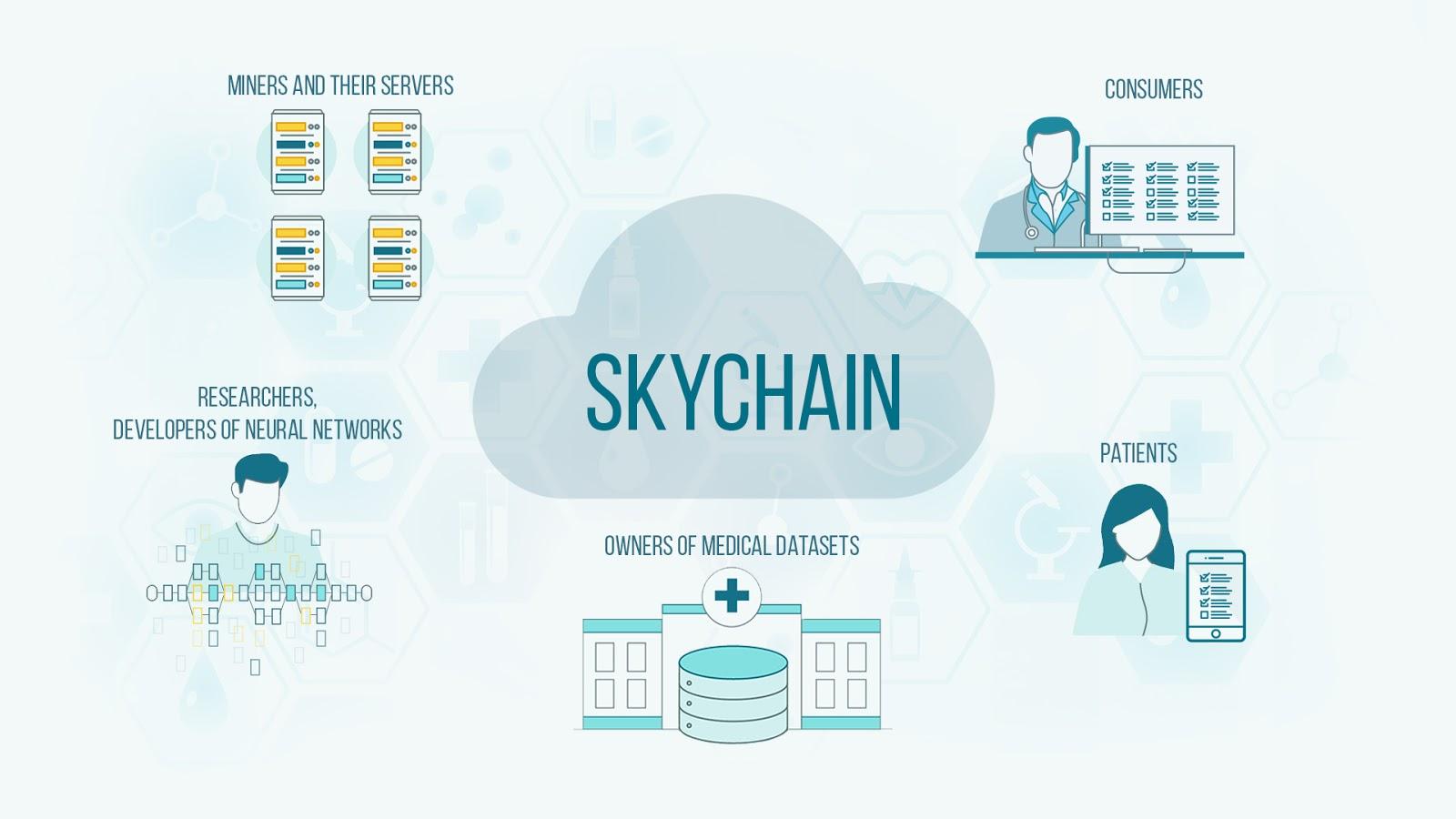 ICO Skychain - Artificial Neural Network Terdesentralisasi