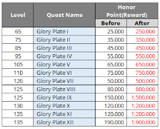 Upgraded reward for Glory Plate quest