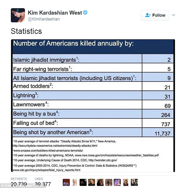 Kim Kardashian responds to Donald Trump 'Muslim ban' by tweeting statistics on the number of Americans killed by Islamic jihadist immigrants