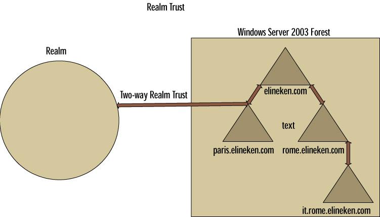 trust relationship between forests 2012
