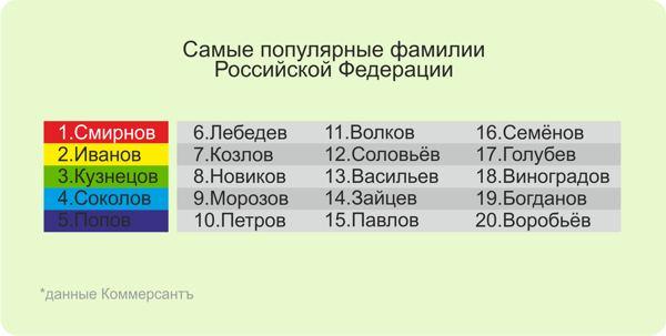список самых популярных русских фамилий.