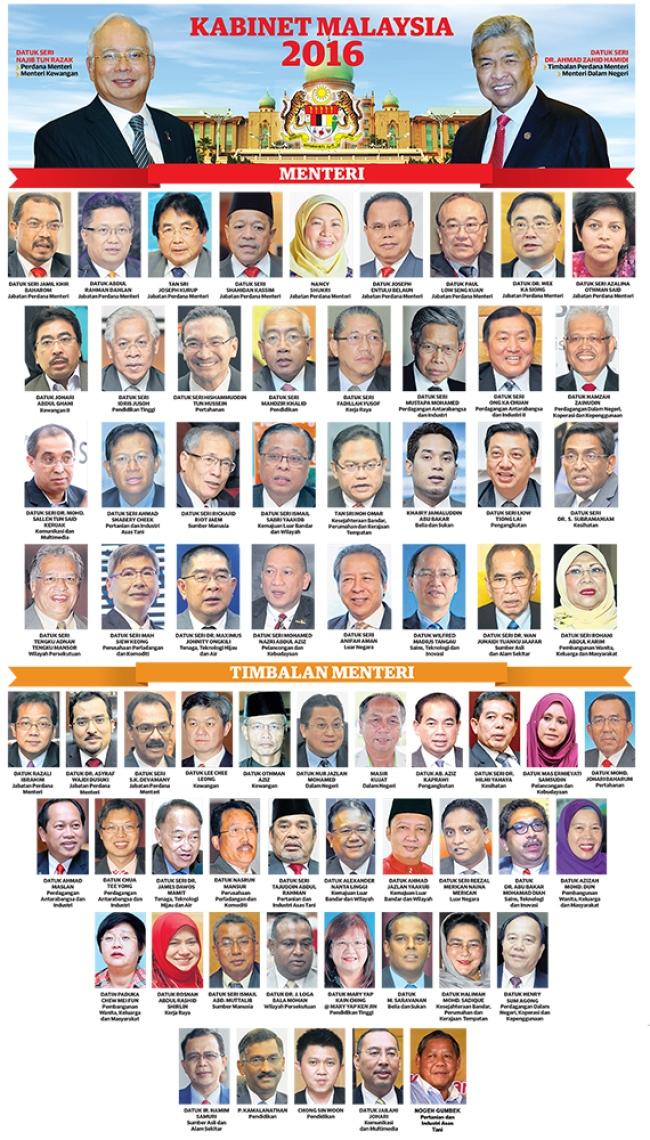 Cabinet Reshuffle Full List Malaysia Farmersagentartruiz Com
