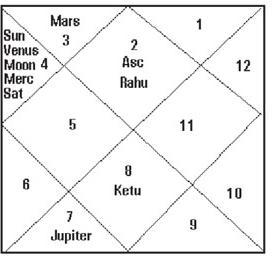 राहु-केतु का फल वृषभ-वृश्चिक राशि में , rahu in Taurus ketu in Scorpio