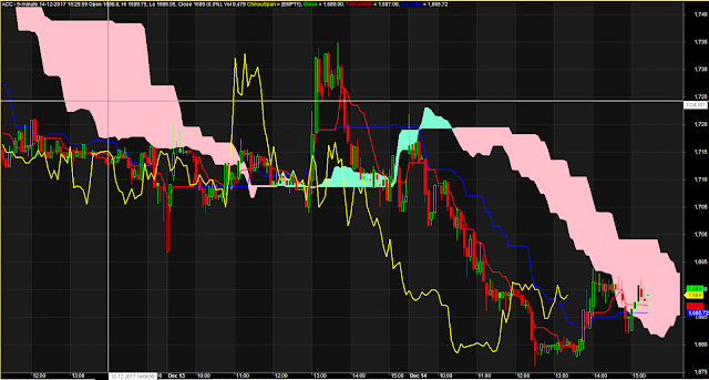 Ichimoku Complete Trading System