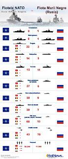 Rusia vs. NATO