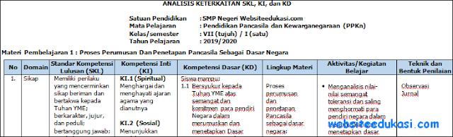 Analisis SKL KI KD PKn Kelas 7 Kurikulum 2013 Revisi Terbaru