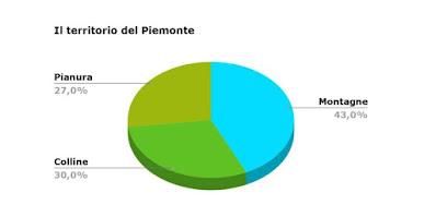 Il Piemonte spiegato ai bambini