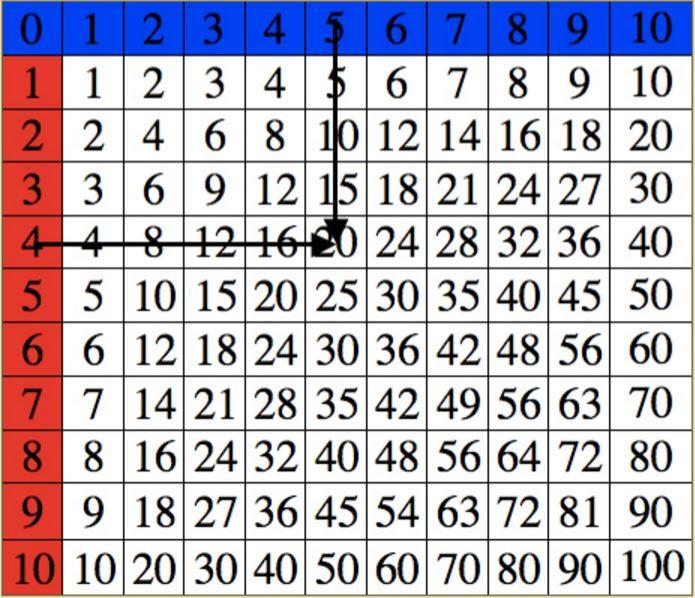 Family Fecs Montessori Activity Multiplication Finger Working Chart 3
