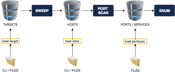 Goscan - Interactive Network Scanner