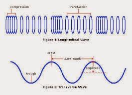 Pengertian gelombang mekanik dan macam-macamnya