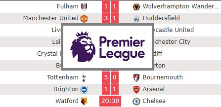 Résultats et classement du championnat d'Angleterre