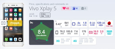 Vivo Xplay 5 Elite Skor AnTuTu Benchmark 138.706
