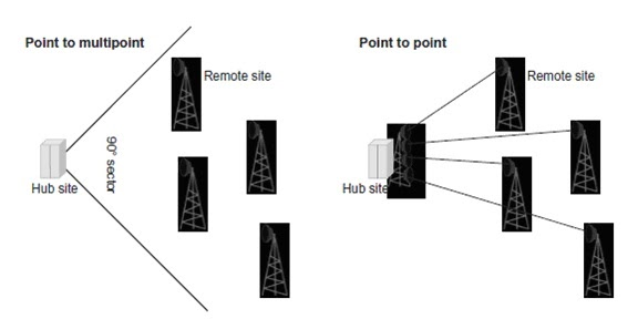 Mobile microwave backhaul: Point - to