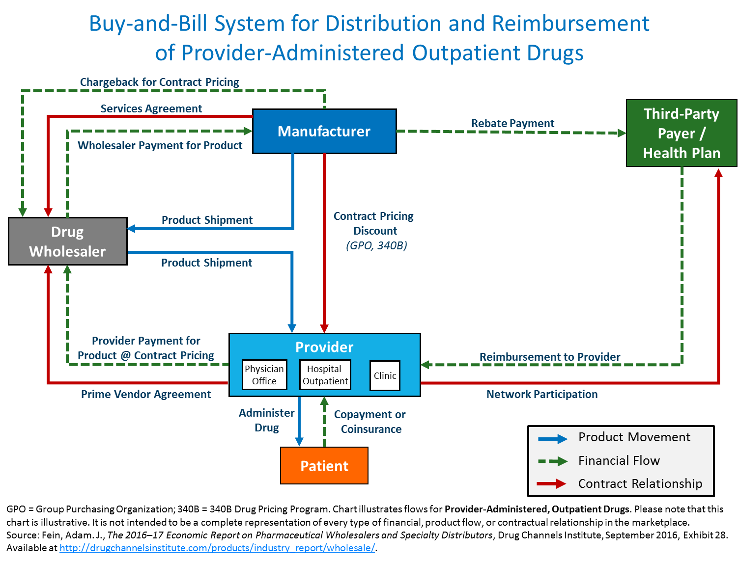 Drug channels follow the vial the buy and bill system for in the buy and bill process for provider administered outpatient drugs a healthcare provider purchases stores and then administers the product to a ccuart Images