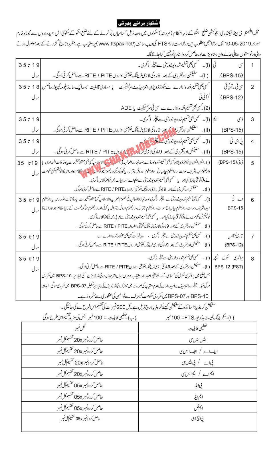 Directorate Of Elementary & Secondary Education KPK District Hangu Male Jobs 2019