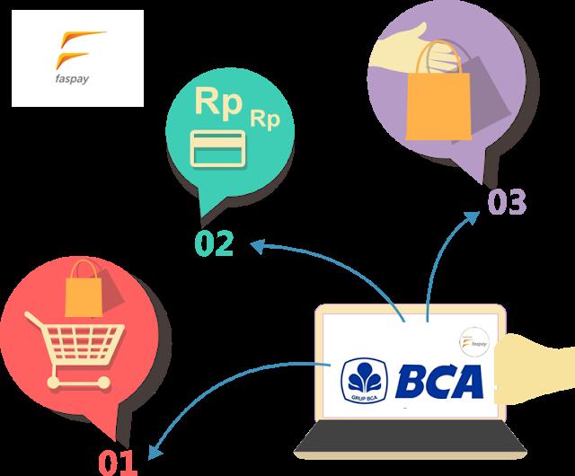 Sistem Pembayaran Online