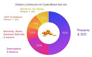 Crypto Market Ads, noticias de tecnología