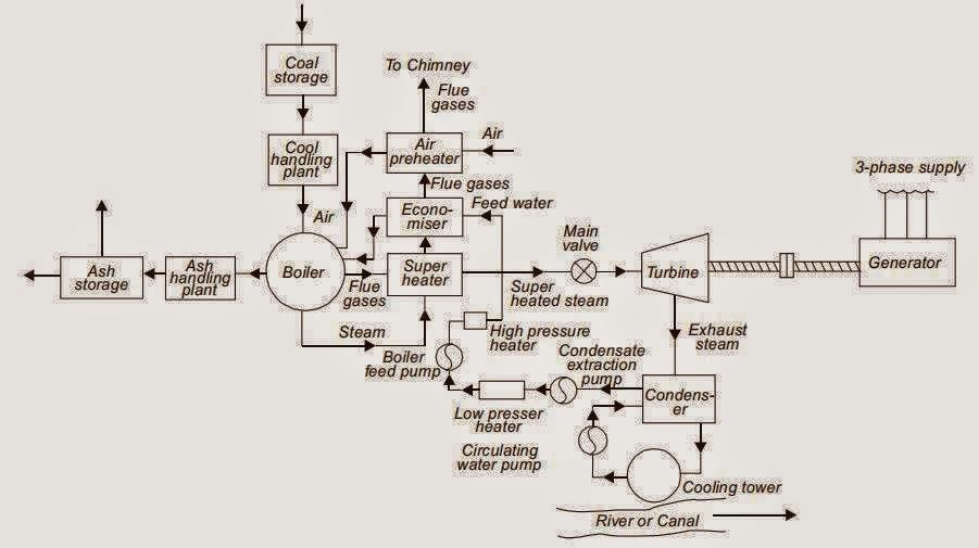 Block Diagram of Steam Power Plant   Elec Eng World