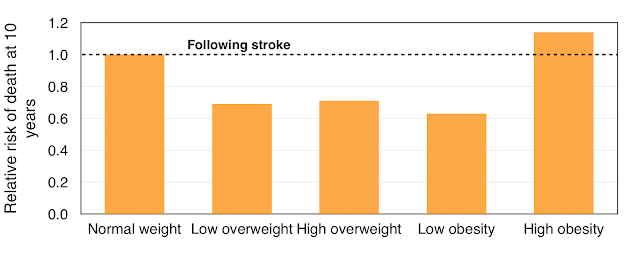 Framingham - obesity and survival after a stroke