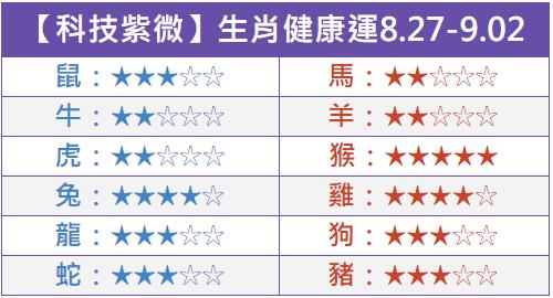 【科技紫微】12生肖一周健康運0827-0902