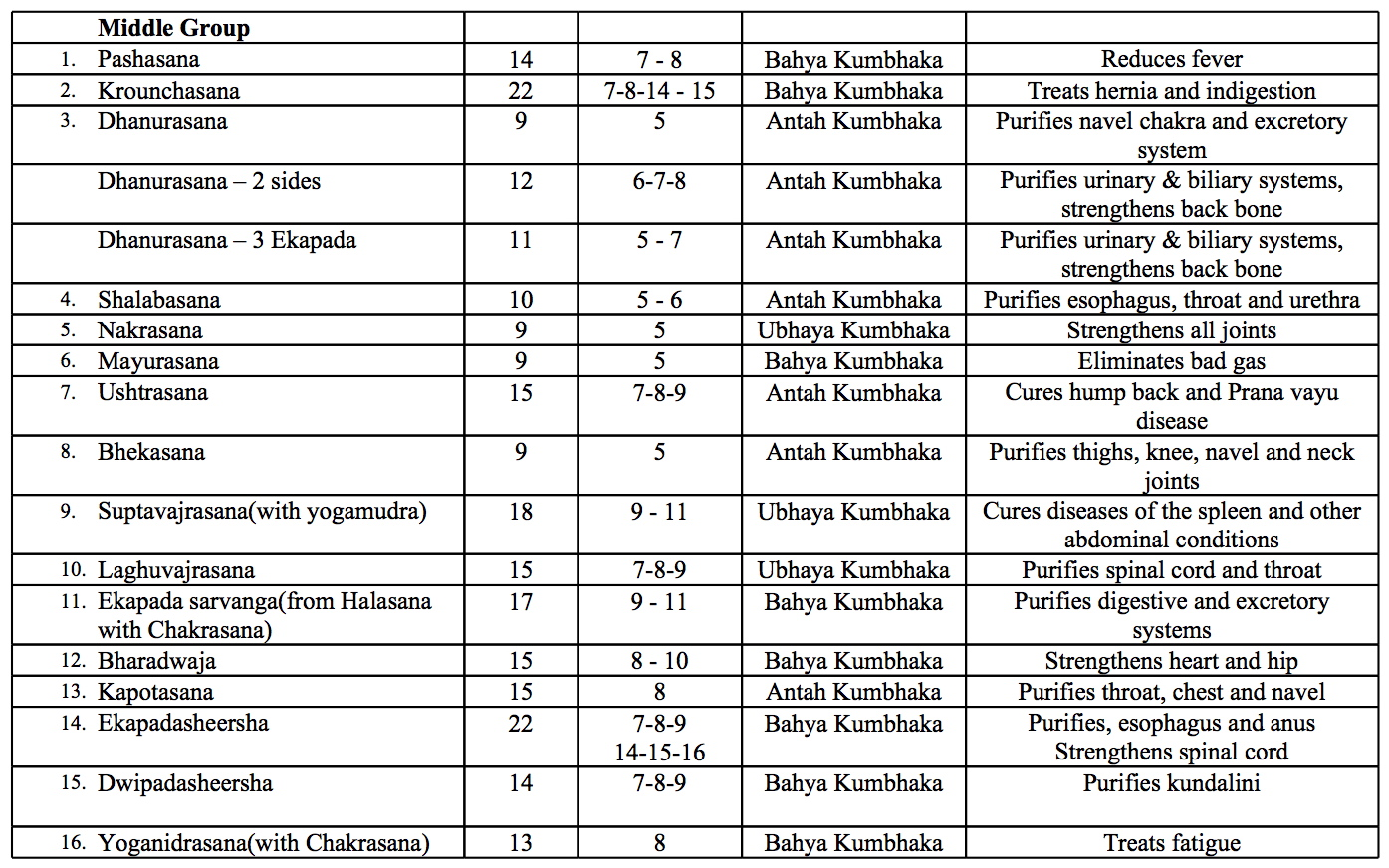 And The Table Of Postures In Krishnamacharyas 1941 Yogasanagalu