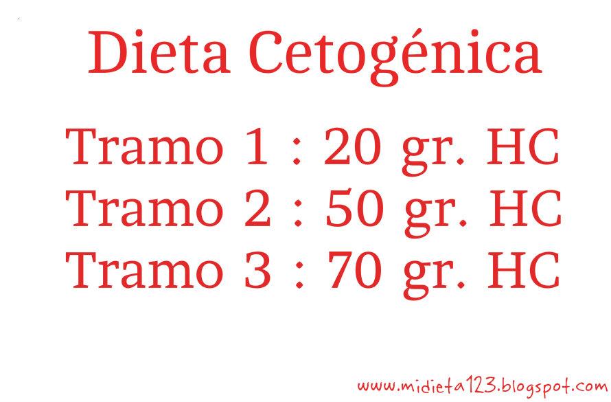 Dieta de los 3 tramos en 30 dias