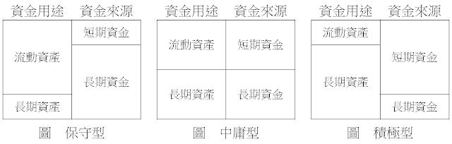 財務結構圖