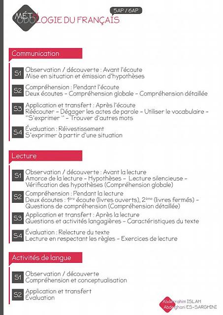 méthodologie du français pour la 5ème et la 6ème années de l'enseignement primaire.