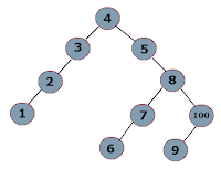 Create Binary Tree - Preorder, Inorder and Postorder Traversal