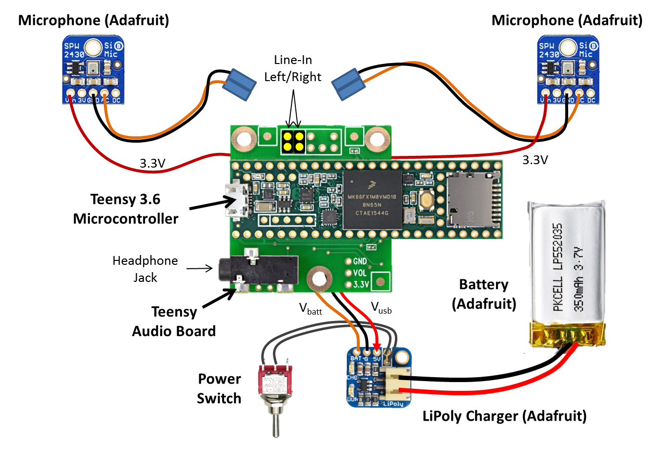 Open Audio 2016 Mono To Stereo Mic Jack Wiring Diagram Also Val Speakers It Up The Figure Above Gives An Overview Of How Everything Was Connected Together As You Can See Board Is At Center With