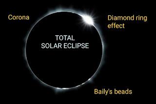 total solar eclipse 2017, solar eclipse calendar
