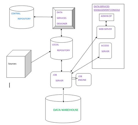 Data Management Solutions: SAP BODS Notes-Part1