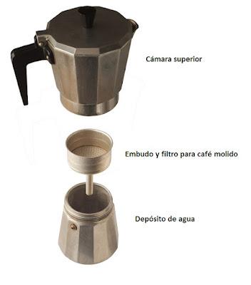 Partes de cafetera italiana o greca