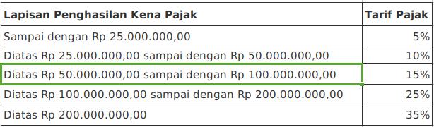 Pengertian Pajak, Pajak Penghasilan Serta Pajak Penghasilan Menurut Pasal 21 - www.mariobd.com