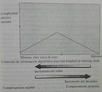 Complejidad efectiva en funcion de la  informacion algoritmica