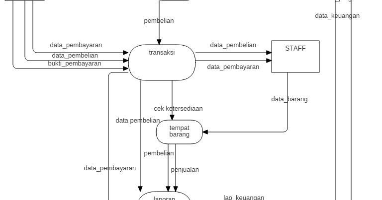 Dfd Untuk Proyek Pengendalian Penjualan Dan Penagihan Bimbingan Belajar Morning Palembang