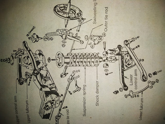 Basic of suspension system.