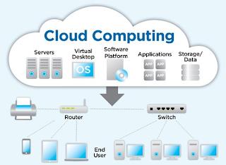 Pengertian dan Manfaat Cloud Computing