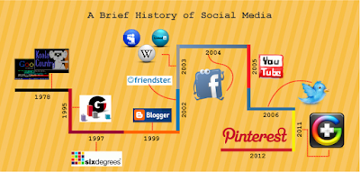 A brief history of social media - https://www.dgtraffic.com