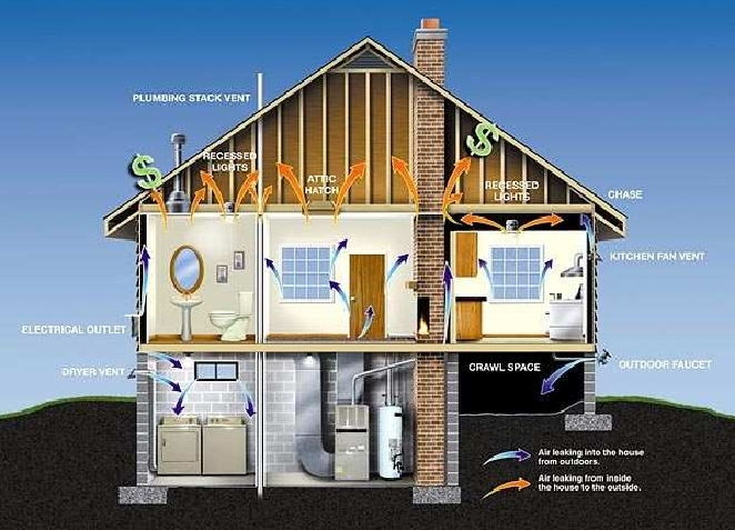 Design your Dream Home: Lesson -1: Principles of Eco-Design ... on natural home heating, natural home interior, natural home design, natural home cleaning, natural home building, natural home air conditioning, natural home construction, natural home accessories, natural home lighting, natural home foundation, natural home security, natural home landscaping, natural home cooling,
