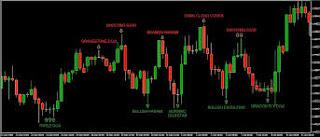 Jenis Candlestick Yang Harus Diketahui Oleh Trader Forex