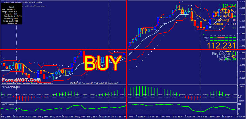 Forex donchian channel strategy