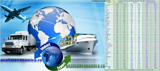 Topul judetelor după exporturi și importuri