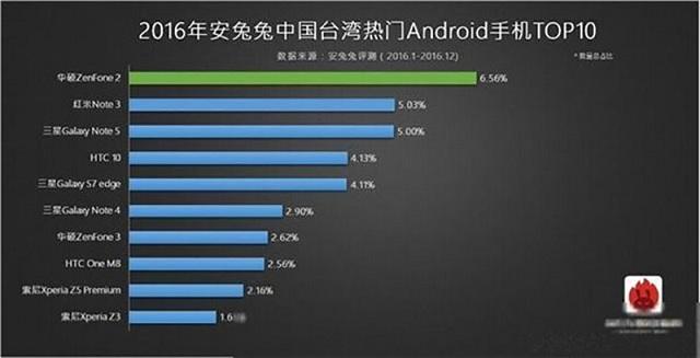 top 10 smartphone pho bien nhat