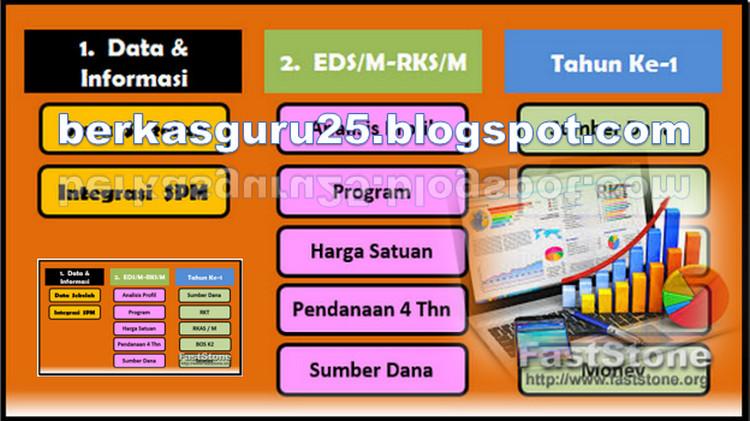 Download Laporan Evaluasi Diri Sekolah Seputar Laporan